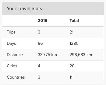 TripIt Travel Stats 2016